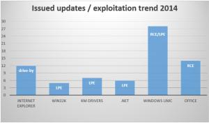 windows-exploitation-2