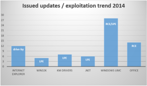 windows-exploitation-2