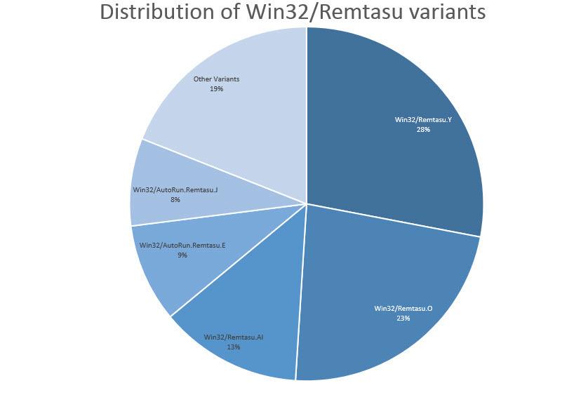 Win32_Remtasu-distribution