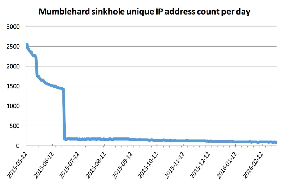 2-sinkhole_stats_1