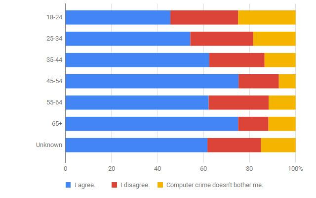 gov-cybercrime-survey-age