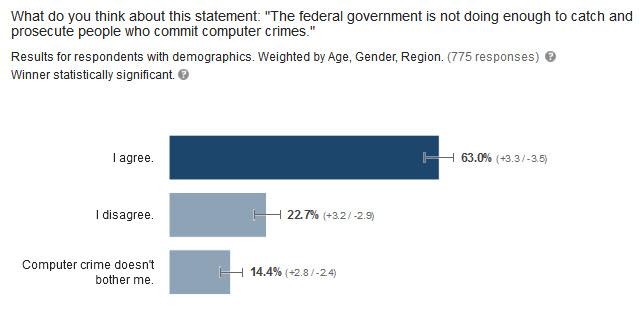 government-cybercrime-survey