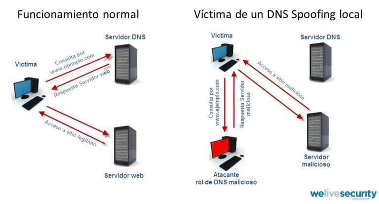 dns-spoofing-768x413