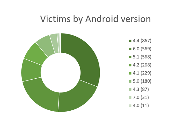 Victims-by-Android-version