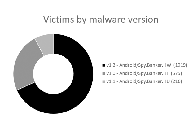 Victims-by-malware-version