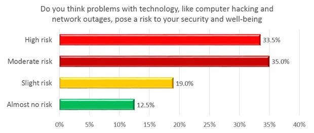 tech-risk-bar-2017-620