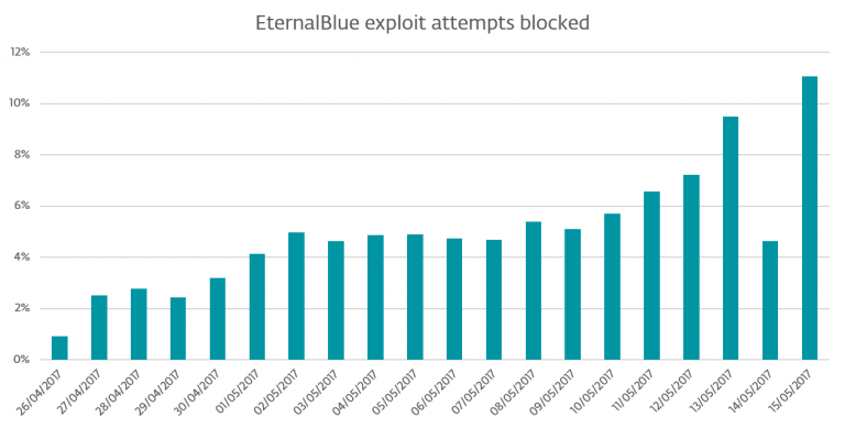 eternalblue_blocks2-768x389