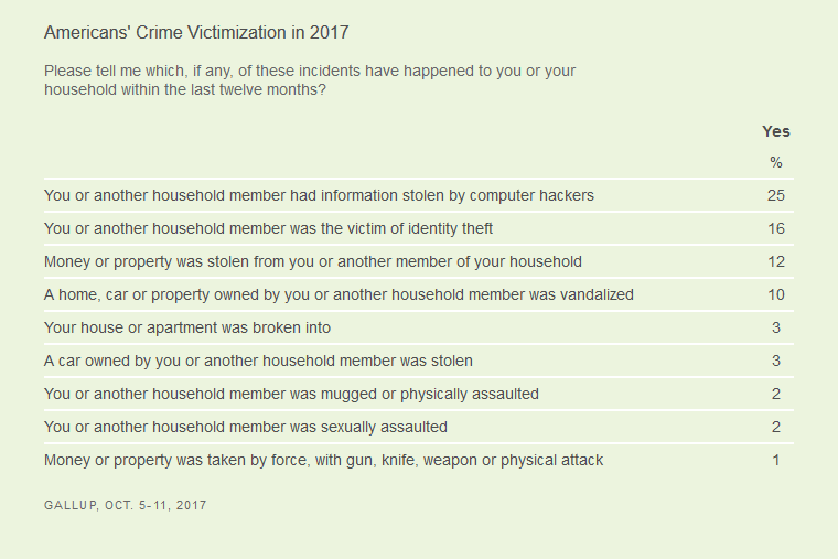 Gallup-Americans-Crime-Victimization-in-2017