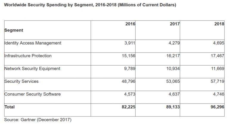 Screenshot-2017-12-11-Gartner-Forecasts-Worldwide-Security-Spending-2018-Table-768x425