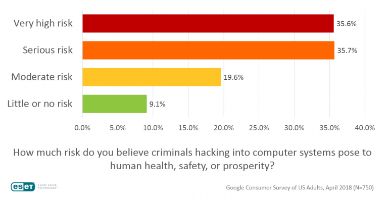 2018-hack-risk-bar-chart-768x402