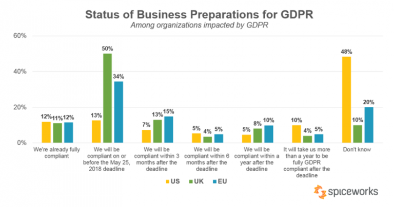 Screenshot-2018-5-11-status-of-business-preparations-for-GDPR-768x405